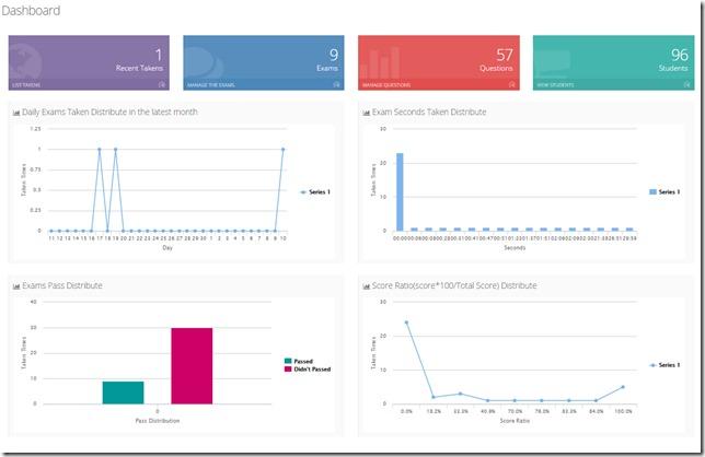 online testing dashboard